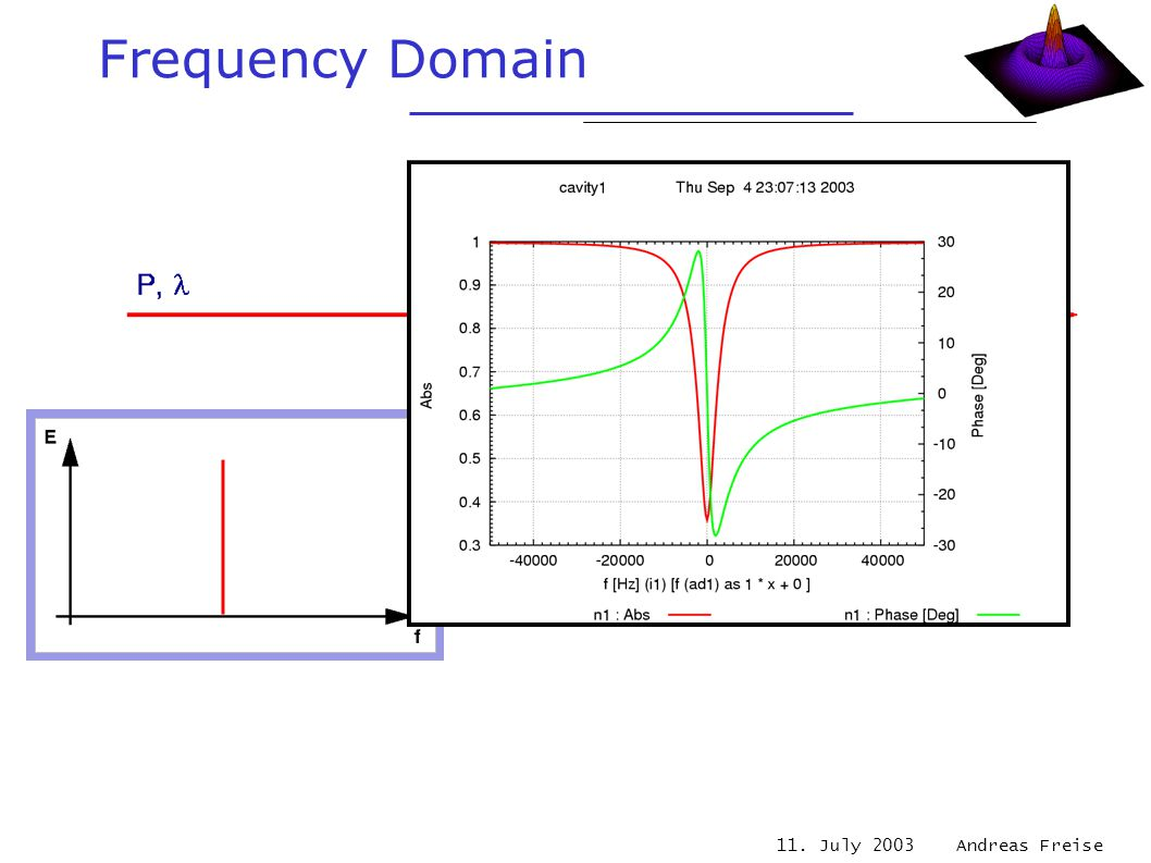 11. July 2003 Andreas Freise Frequency Domain one Fourier frequency one complex output signal