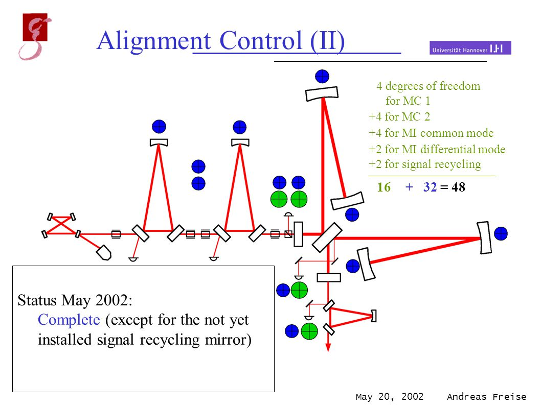 May 20, 2002 Andreas Freise Alignment Control (II) differential wave-front sensing spot position control 4 degrees of freedom for MC 1 +4 for MC 2 +4 for MI common mode +2 for MI differential mode +2 for signal recycling 16 + 32 = 48 Status May 2002: Complete (except for the not yet installed signal recycling mirror)