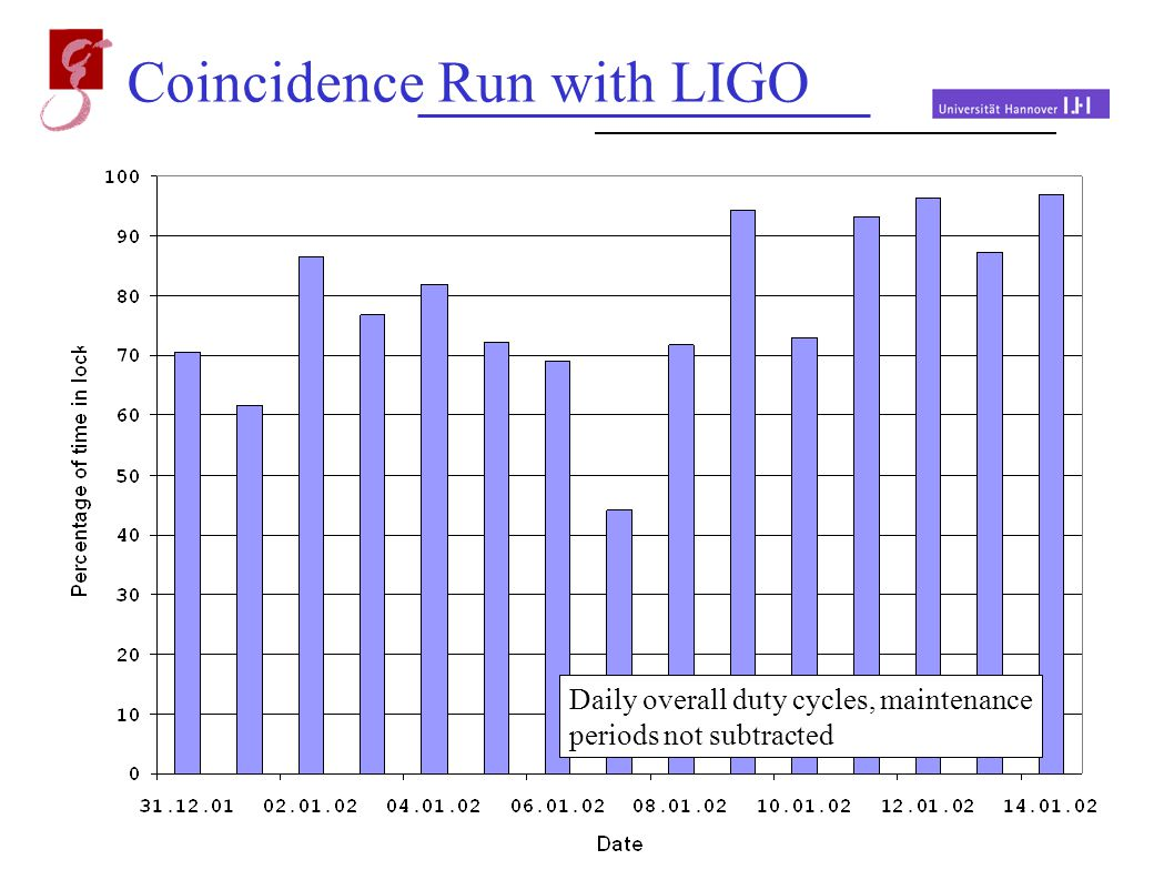 May 20, 2002 Andreas Freise Coincidence Run with LIGO Engineering run 28.12.2001 - 14.01.2002 430 hours of continous data taking Duty cycle (> 10mins) ~ 75% 98% for the last 24h.