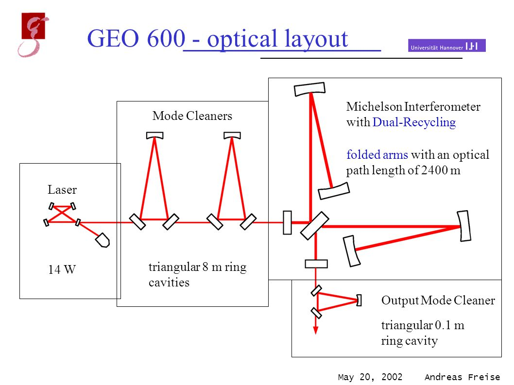 May 20, 2002 Andreas Freise GEO 600 - optical layout Michelson Interferometer with Dual-Recycling folded arms with an optical path length of 2400 m Output Mode Cleaner triangular 0.1 m ring cavity Laser 14 W Mode Cleaners triangular 8 m ring cavities