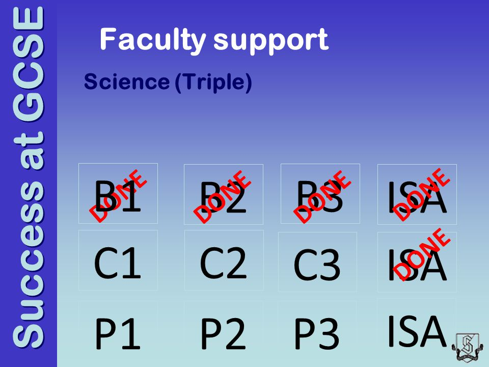 Success at GCSE Faculty support Science (Triple) C1 B2 P2 ISA DONE B3 ISA C2 B1 P1P3 C3 DONE