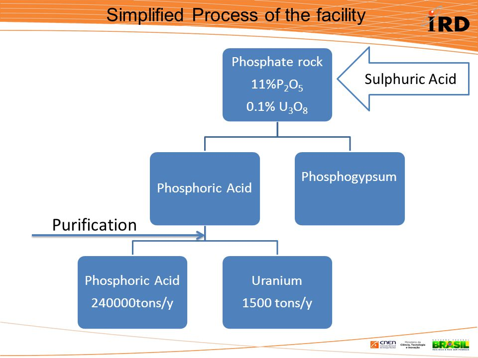 Simplified Process of the facility Phosphate rock 11%P2O5 0.1% U 3 O 8 Phosphoric Acid 240000tons/y Uranium 1500 tons/y Phosphogypsum Sulphuric Acid Purification