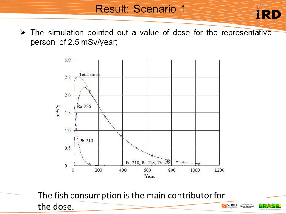 Result: Scenario 1  The simulation pointed out a value of dose for the representative person of 2.5 mSv/year; The fish consumption is the main contributor for the dose.