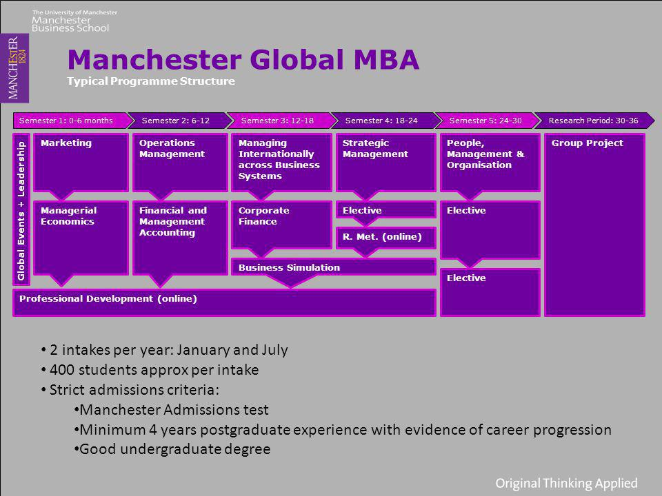 Manchester Global MBA Typical Programme Structure Global Events + Leadership Marketing Managerial Economics Operations Management Financial and Management Accounting Managing Internationally across Business Systems Corporate Finance Elective Strategic Management Business Simulation Professional Development (online) People, Management & Organisation Elective Group Project Semester 1: 0-6 monthsSemester 2: 6-12Semester 3: 12-18Semester 4: 18-24Semester 5: 24-30Research Period: 30-36 R.