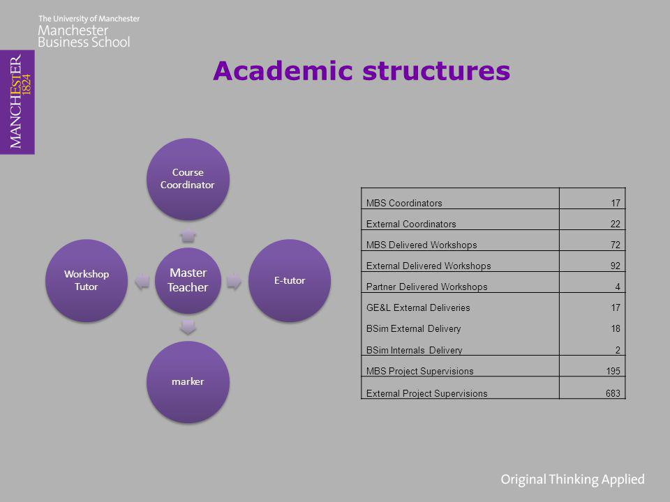 Academic structures Master Teacher Course Coordinator E-tutormarker Workshop Tutor MBS Coordinators17 External Coordinators22 MBS Delivered Workshops72 External Delivered Workshops92 Partner Delivered Workshops4 GE&L External Deliveries17 BSim External Delivery18 BSim Internals Delivery2 MBS Project Supervisions195 External Project Supervisions683