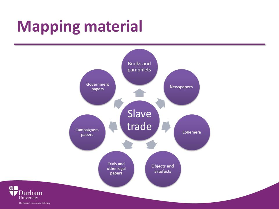 Mapping material Slave trade Books and pamphlets Newspapers Ephemera Objects and artefacts Trials and other legal papers Campaigners papers Government papers