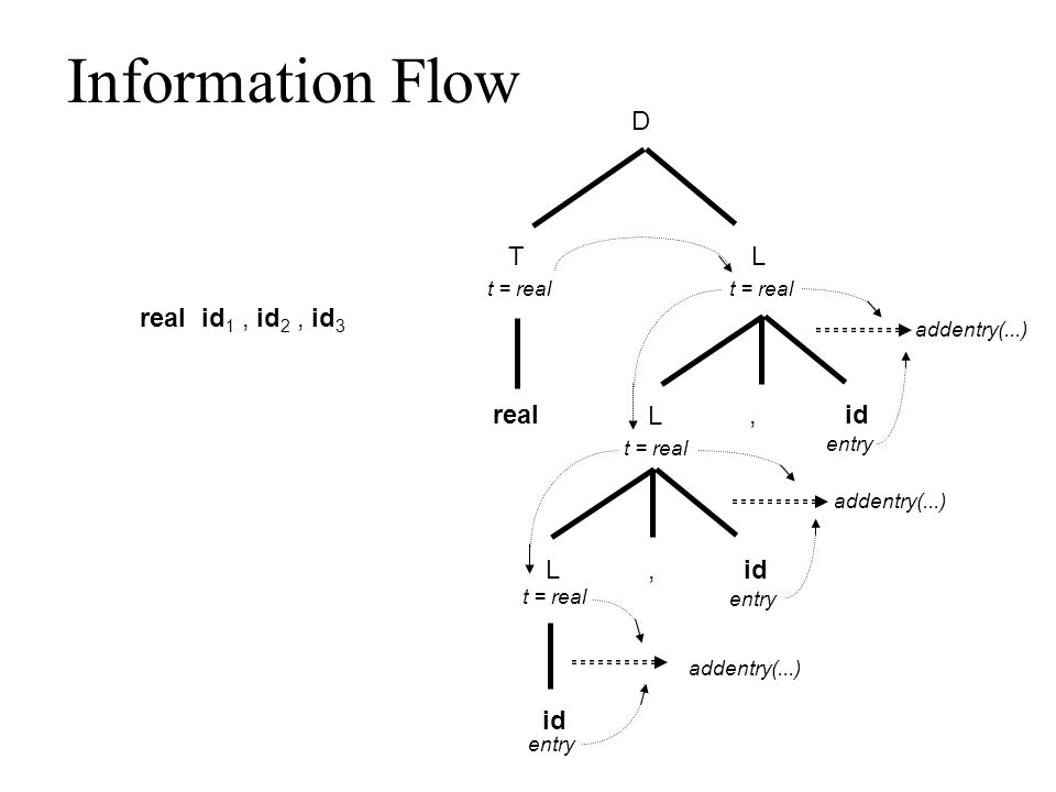 Information Flow D TL real,id L, L t = real entry real id 1, id 2, id 3 addentry(...)