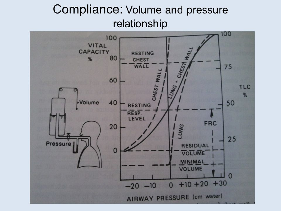 Compliance: Volume and pressure relationship