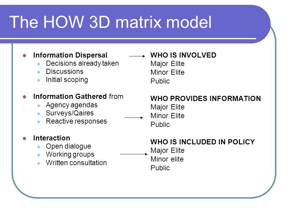 The HOW 3D matrix model Information Dispersal Decisions already taken Discussions Initial scoping Information Gathered from Agency agendas Surveys/Qaires Reactive responses Interaction Open dialogue Working groups Written consultation WHO IS INVOLVED Major Elite Minor Elite Public WHO PROVIDES INFORMATION Major Elite Minor Elite Public WHO IS INCLUDED IN POLICY Major Elite Minor elite Public