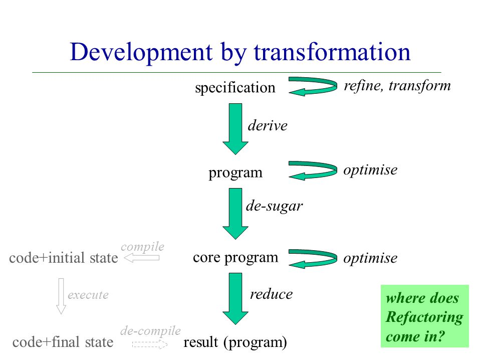specification program result (program) core program derive refine, transform de-sugar optimise reduce optimise code+initial state code+final state compile de-compile execute Development by transformation where does Refactoring come in