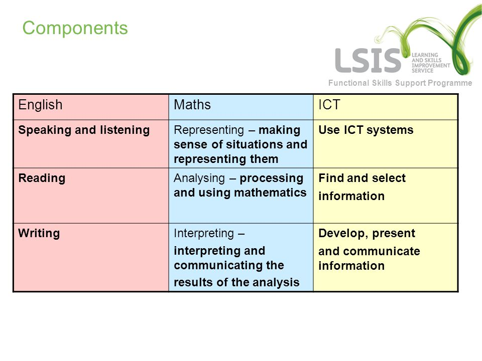 Functional Skills Support Programme Components EnglishMathsICT Speaking and listeningRepresenting – making sense of situations and representing them Use ICT systems ReadingAnalysing – processing and using mathematics Find and select information WritingInterpreting – interpreting and communicating the results of the analysis Develop, present and communicate information