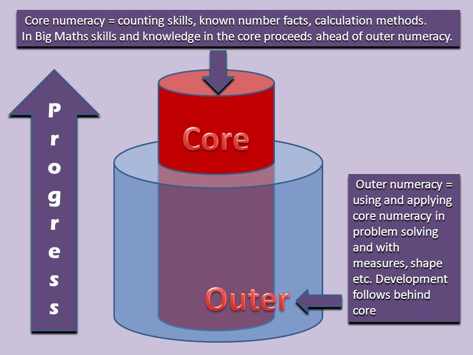 Core numeracy = counting skills, known number facts, calculation methods.