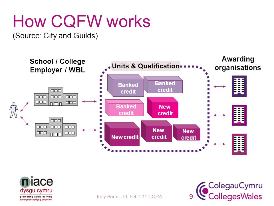 How CQFW works (Source: City and Guilds) Katy Burns - FL Feb 1 11 CQFW 9 School / College Employer / WBL Awarding organisations Units & Qualification Banked credit New credit New credit New credit New credit