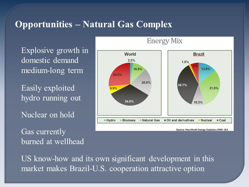 Opportunities – Natural Gas Complex Explosive growth in domestic demand medium-long term Easily exploited hydro running out Gas currently burned at wellhead US know-how and its own significant development in this market makes Brazil-U.S.