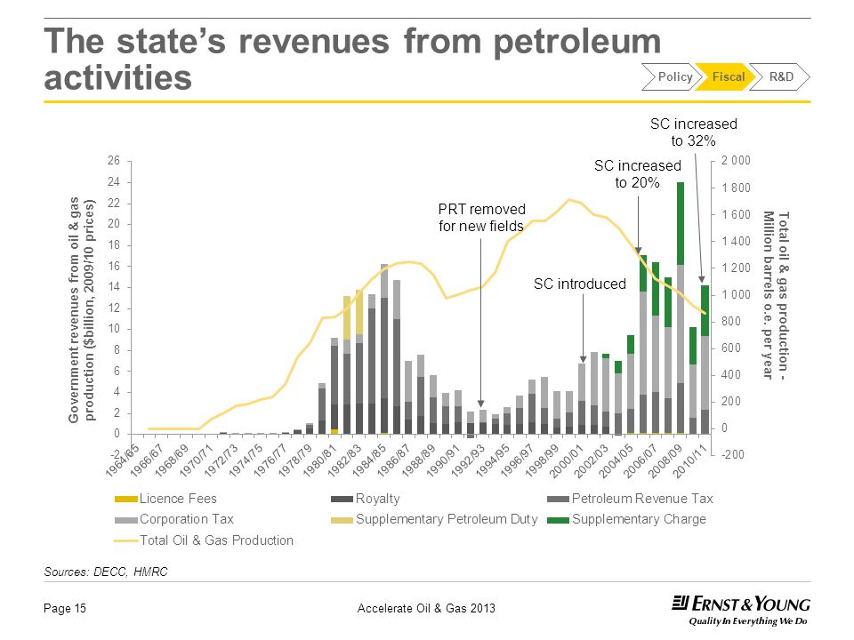 Page 15 The state's revenues from petroleum activities Sources: DECC, HMRC PRT removed for new fields SC introduced SC increased to 20% SC increased to 32% PolicyFiscalR&D Accelerate Oil & Gas 2013