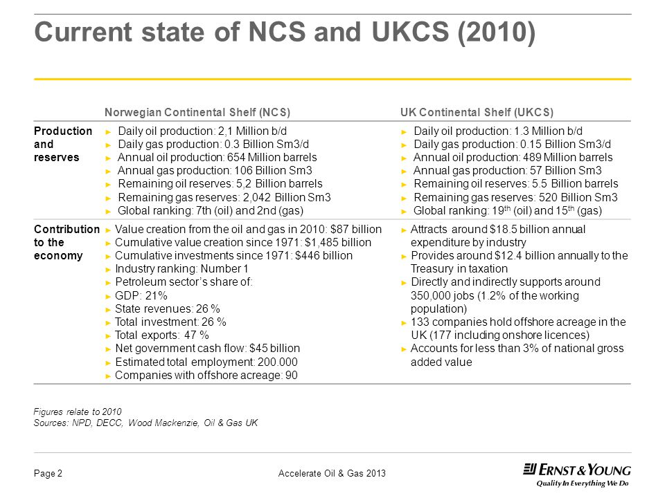 Page 2 Current state of NCS and UKCS (2010) Norwegian Continental Shelf (NCS)UK Continental Shelf (UKCS) Production and reserves ► Daily oil production: 2,1 Million b/d ► Daily gas production: 0.3 Billion Sm3/d ► Annual oil production: 654 Million barrels ► Annual gas production: 106 Billion Sm3 ► Remaining oil reserves: 5,2 Billion barrels ► Remaining gas reserves: 2,042 Billion Sm3 ► Global ranking: 7th (oil) and 2nd (gas) ► Daily oil production: 1.3 Million b/d ► Daily gas production: 0.15 Billion Sm3/d ► Annual oil production: 489 Million barrels ► Annual gas production: 57 Billion Sm3 ► Remaining oil reserves: 5.5 Billion barrels ► Remaining gas reserves: 520 Billion Sm3 ► Global ranking: 19 th (oil) and 15 th (gas) Contribution to the economy ► Value creation from the oil and gas in 2010: $87 billion ► Cumulative value creation since 1971: $1,485 billion ► Cumulative investments since 1971: $446 billion ► Industry ranking: Number 1 ► Petroleum sector's share of: ► GDP: 21% ► State revenues: 26 % ► Total investment: 26 % ► Total exports: 47 % ► Net government cash flow: $45 billion ► Estimated total employment: 200.000 ► Companies with offshore acreage: 90 ► Attracts around $18.5 billion annual expenditure by industry ► Provides around $12.4 billion annually to the Treasury in taxation ► Directly and indirectly supports around 350,000 jobs (1.2% of the working population) ► 133 companies hold offshore acreage in the UK (177 including onshore licences) ► Accounts for less than 3% of national gross added value Figures relate to 2010 Sources: NPD, DECC, Wood Mackenzie, Oil & Gas UK Accelerate Oil & Gas 2013