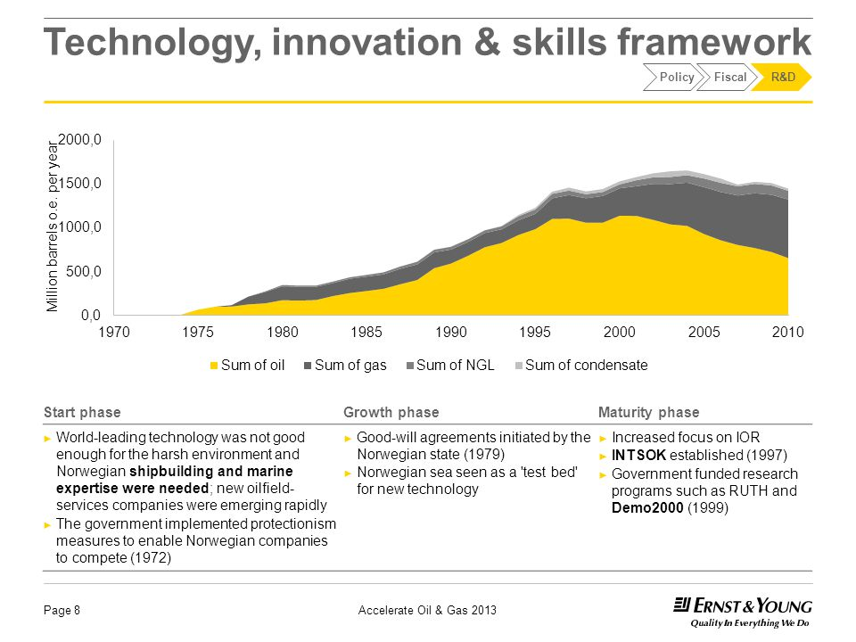 Technology, innovation & skills framework Page 8 Start phaseGrowth phaseMaturity phase ► World-leading technology was not good enough for the harsh environment and Norwegian shipbuilding and marine expertise were needed; new oilfield- services companies were emerging rapidly ► The government implemented protectionism measures to enable Norwegian companies to compete (1972) ► Good-will agreements initiated by the Norwegian state (1979) ► Norwegian sea seen as a test bed for new technology ► Increased focus on IOR ► INTSOK established (1997) ► Government funded research programs such as RUTH and Demo2000 (1999) PolicyFiscalR&D Million barrels o.e.