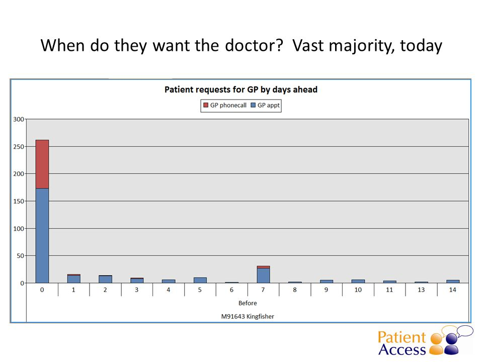 When do they want the doctor Vast majority, today