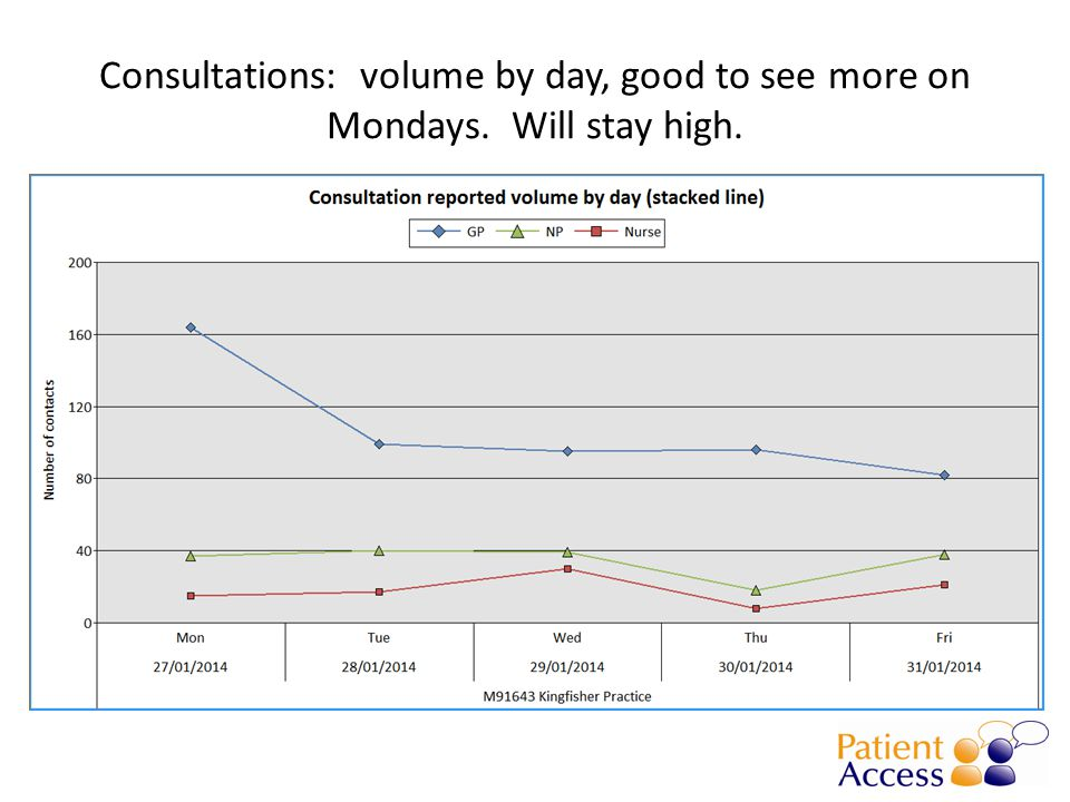 Consultations: volume by day, good to see more on Mondays. Will stay high.