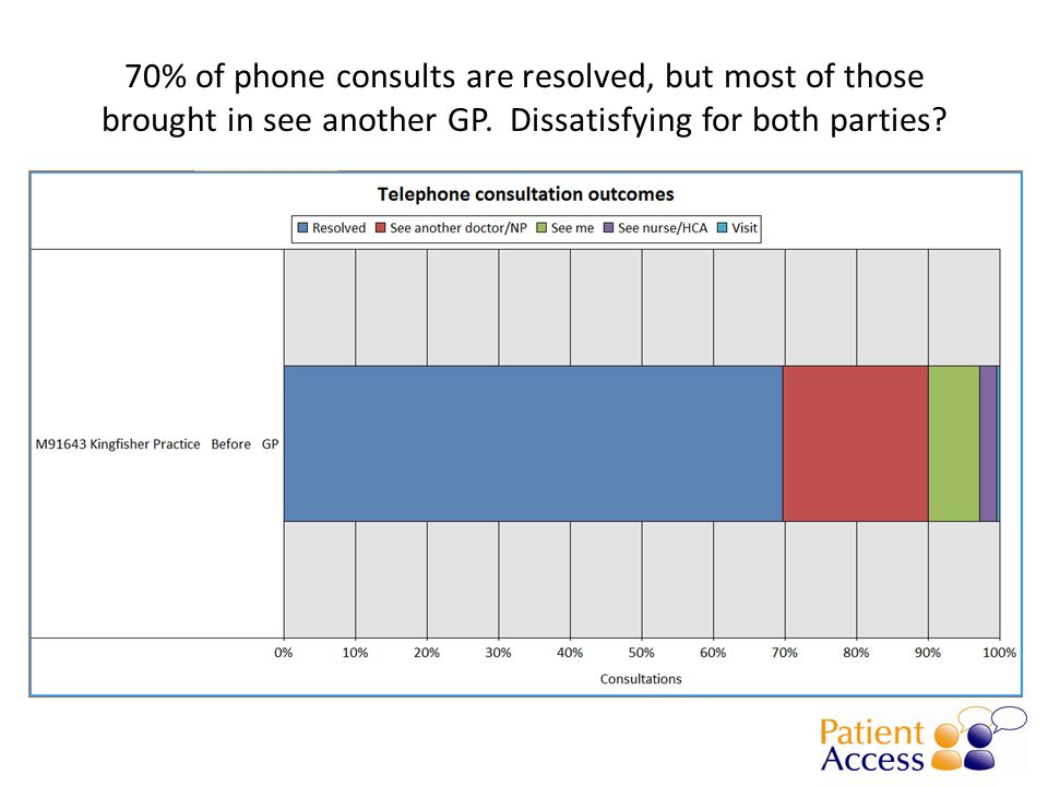 70% of phone consults are resolved, but most of those brought in see another GP.