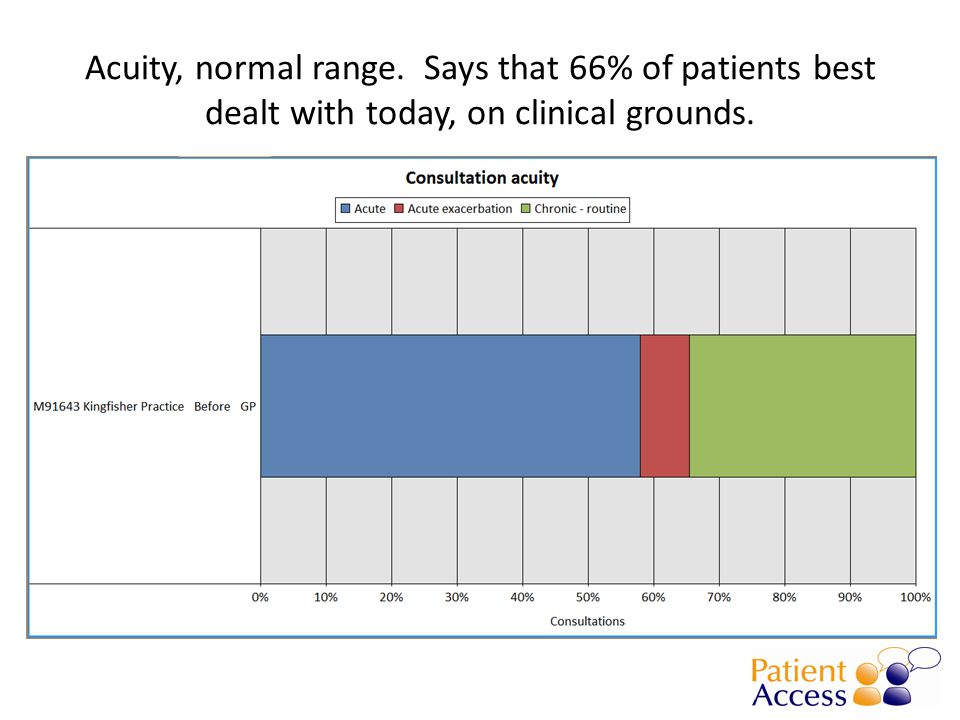 Acuity, normal range. Says that 66% of patients best dealt with today, on clinical grounds.
