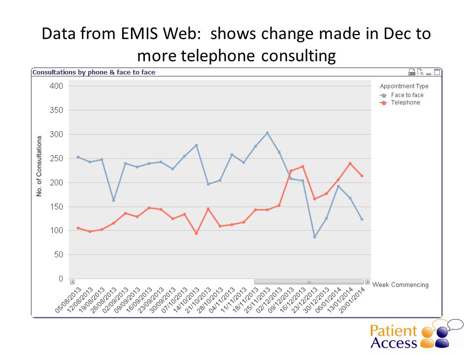 Data from EMIS Web: shows change made in Dec to more telephone consulting