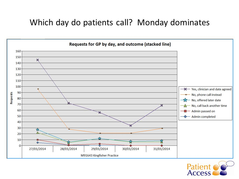 Which day do patients call Monday dominates