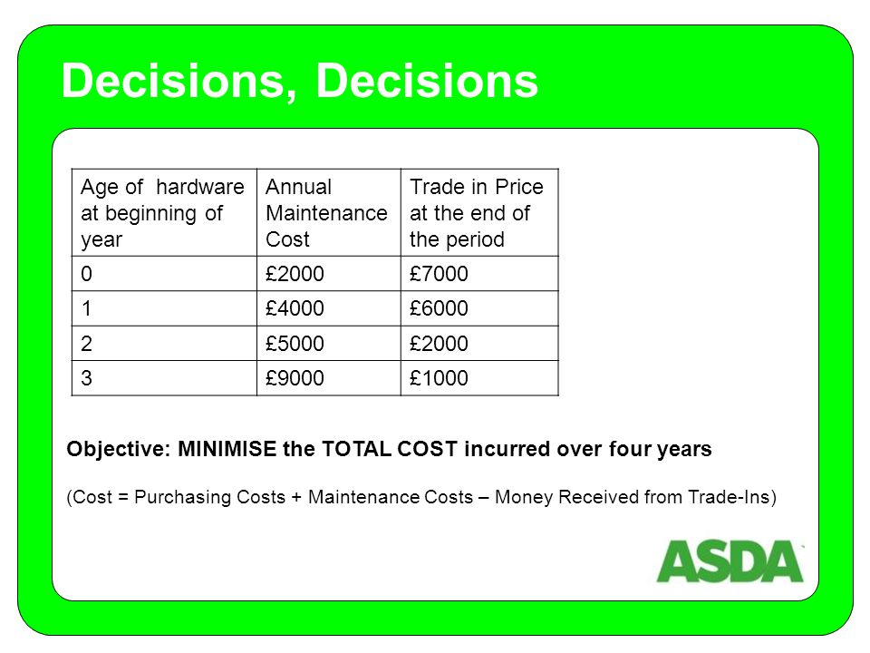 Objective: MINIMISE the TOTAL COST incurred over four years (Cost = Purchasing Costs + Maintenance Costs – Money Received from Trade-Ins) Decisions, Decisions Age of hardware at beginning of year Annual Maintenance Cost Trade in Price at the end of the period 0£2000£7000 1£4000£6000 2£5000£2000 3£9000£1000