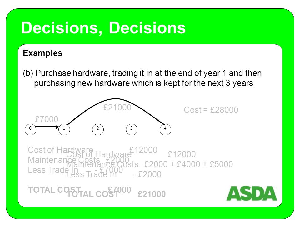 Examples (b) Purchase hardware, trading it in at the end of year 1 and then purchasing new hardware which is kept for the next 3 years Decisions, Decisions 01234 £7000 £21000 Cost = £28000 Cost of Hardware £12000 Maintenance Costs £2000 Less Trade In - £7000 TOTAL COST £7000 Cost of Hardware £12000 Maintenance Costs £2000 + £4000 + £5000 Less Trade In - £2000 TOTAL COST £21000