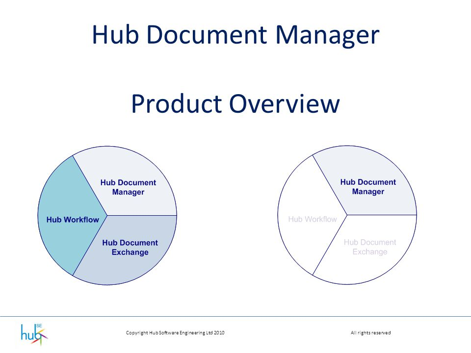 Copyright Hub Software Engineering Ltd 2010All rights reserved Hub Document Manager Product Overview