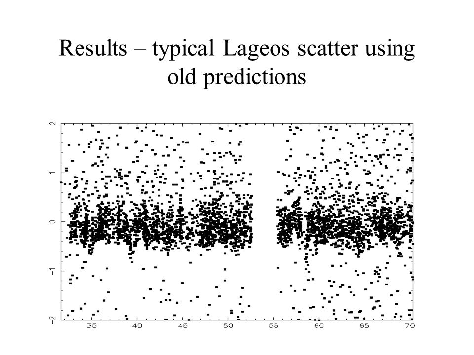 Results – typical Lageos scatter using old predictions