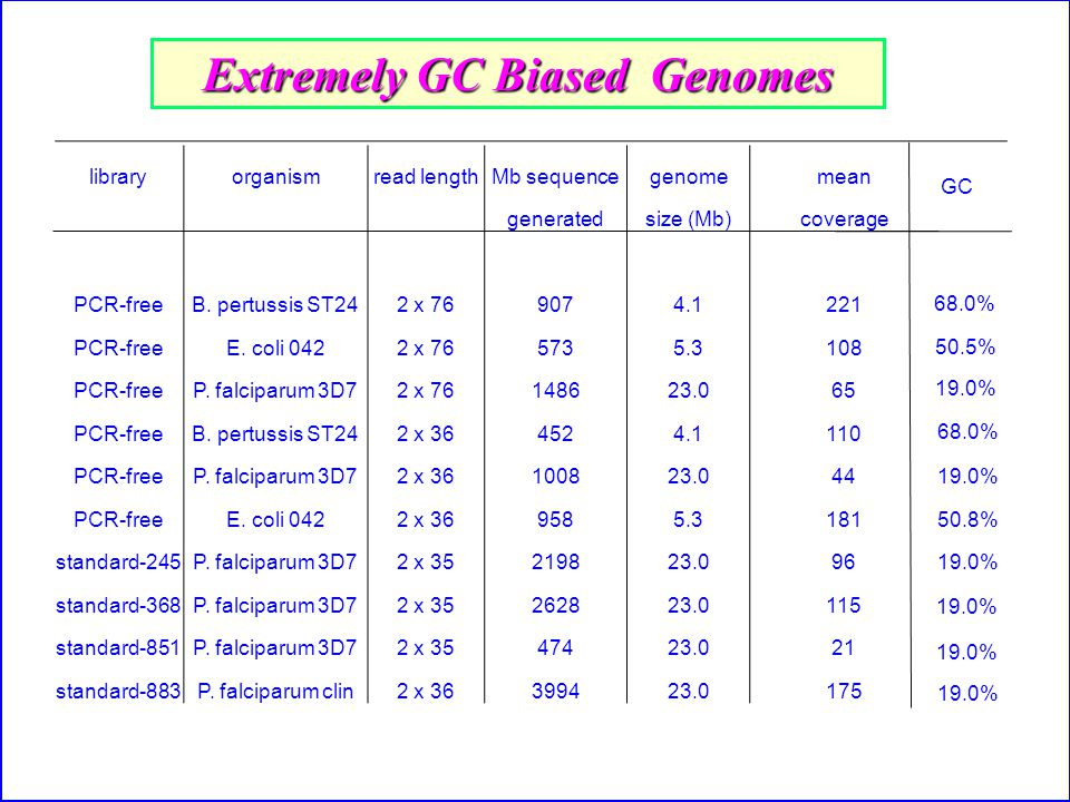 library organismread lengthMb sequencegenomemean generatedsize (Mb)coverage PCR-free B.