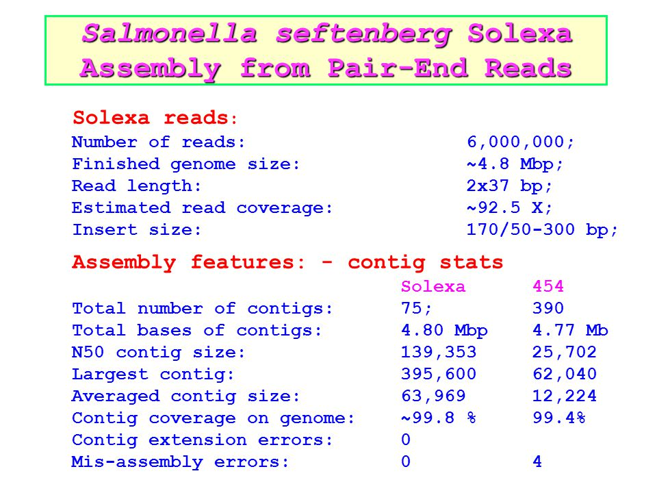 Solexa reads : Number of reads: 6,000,000; Finished genome size: ~4.8 Mbp; Read length:2x37 bp; Estimated read coverage: ~92.5 X; Insert size: 170/50-300 bp; Assembly features: - contig stats Solexa454 Total number of contigs: 75;390 Total bases of contigs: 4.80 Mbp4.77 Mb N50 contig size: 139,35325,702 Largest contig:395,600 62,040 Averaged contig size: 63,96912,224 Contig coverage on genome: ~99.8 %99.4% Contig extension errors: 0 Mis-assembly errors:04 Salmonella seftenberg Solexa Assembly from Pair-End Reads