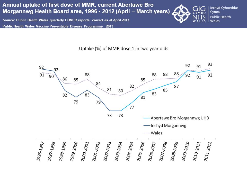 Annual uptake of first dose of MMR, current Abertawe Bro Morgannwg Health Board area, 1996-2012 (April – March years) Source: Public Health Wales quarterly COVER reports, correct as at February 2013 Public Health Wales Vaccine Preventable Disease Programme - 2013 Annual uptake of first dose of MMR, current Abertawe Bro Morgannwg Health Board area, 1996 - 2012 (April – March years) Source: Public Health Wales quarterly COVER reports, correct as at April 2013 Public Health Wales Vaccine Preventable Disease Programme - 2013