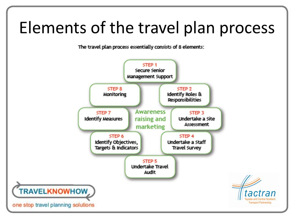 Elements of the travel plan process