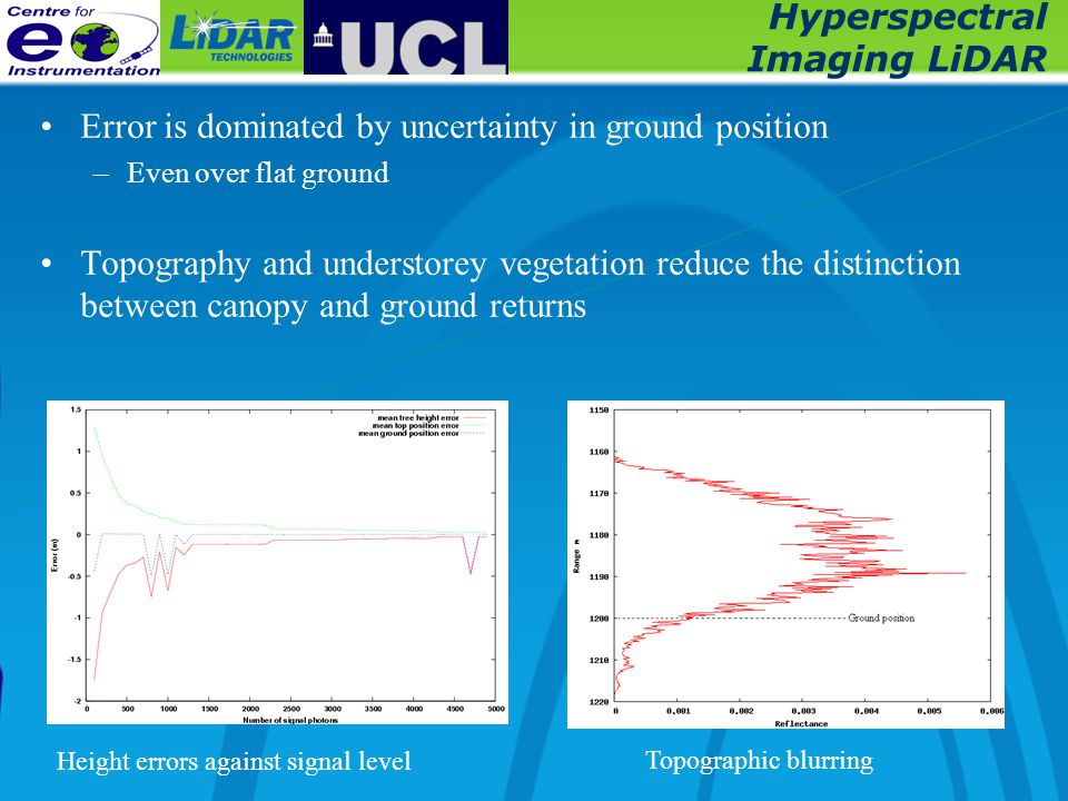Hyperspectral Imaging LiDAR Error is dominated by uncertainty in ground position –Even over flat ground Topography and understorey vegetation reduce the distinction between canopy and ground returns Height errors against signal level Topographic blurring