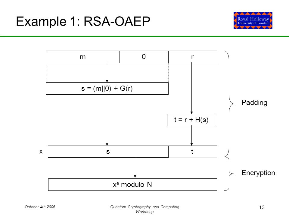 October 4th 2006Quantum Cryptography and Computing Workshop 13 Example 1: RSA-OAEP mr s = (m||0) + G(r) t = r + H(s) s 0 t x e modulo N x Padding Encryption