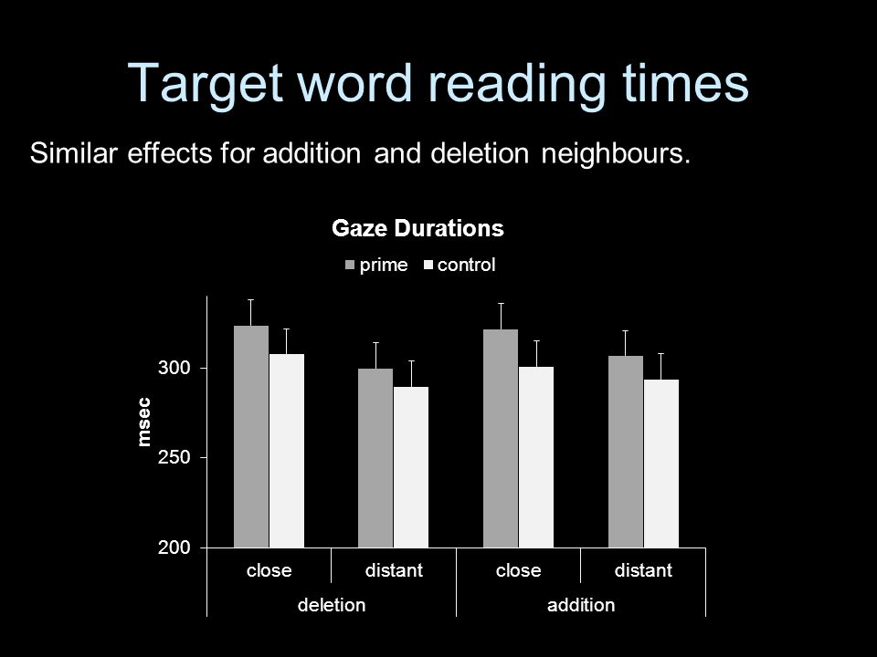 Target word reading times Similar effects for addition and deletion neighbours.