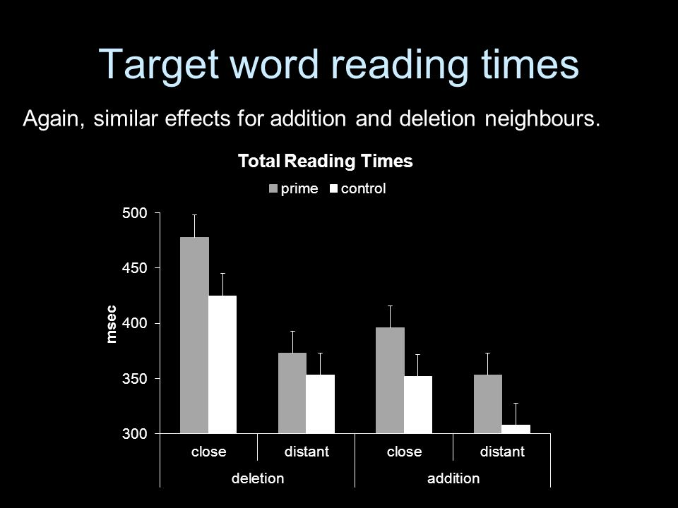 Target word reading times Again, similar effects for addition and deletion neighbours.