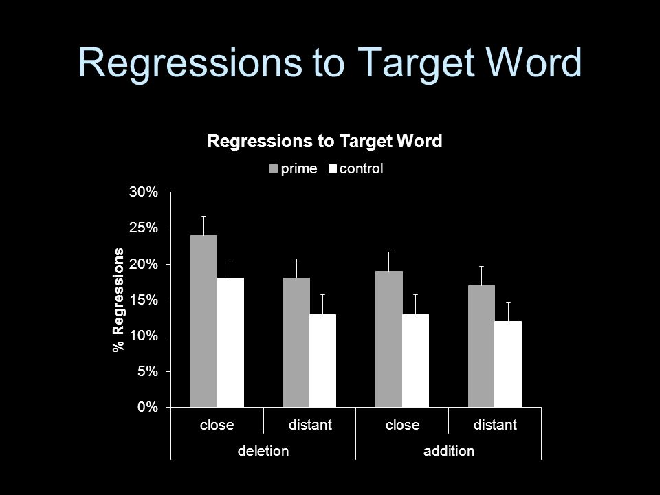 Regressions to Target Word