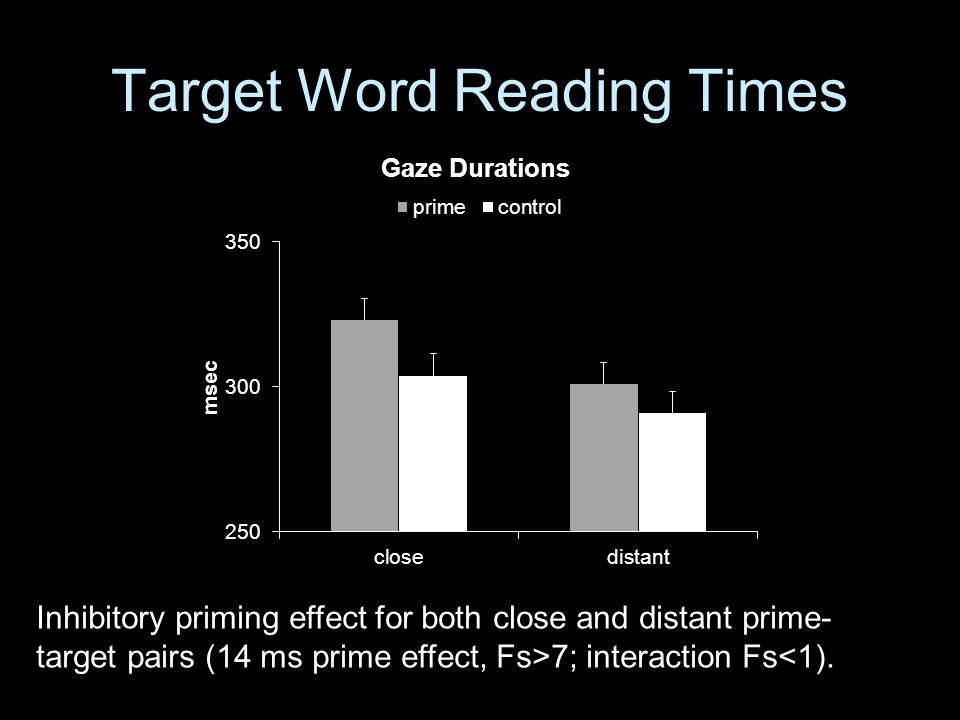 Target Word Reading Times Inhibitory priming effect for both close and distant prime- target pairs (14 ms prime effect, Fs>7; interaction Fs<1).