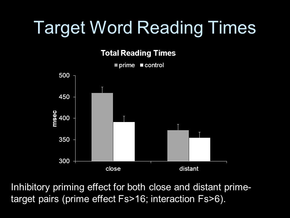 Target Word Reading Times Inhibitory priming effect for both close and distant prime- target pairs (prime effect Fs>16; interaction Fs>6).