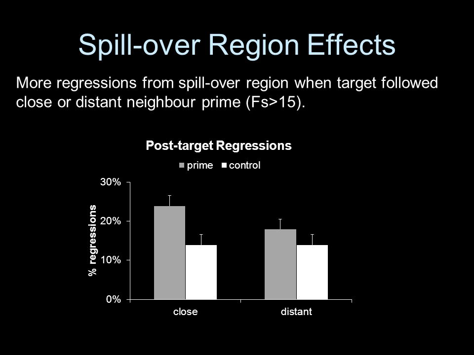 Spill-over Region Effects More regressions from spill-over region when target followed close or distant neighbour prime (Fs>15).