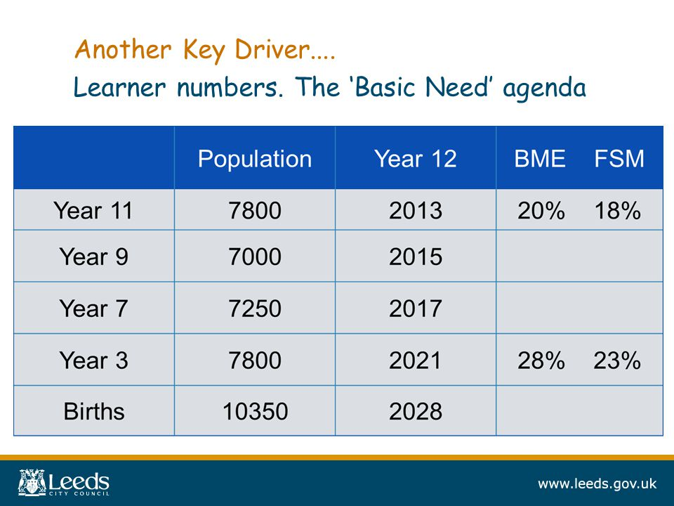 Another Key Driver.... Learner numbers. The 'Basic Need' agenda