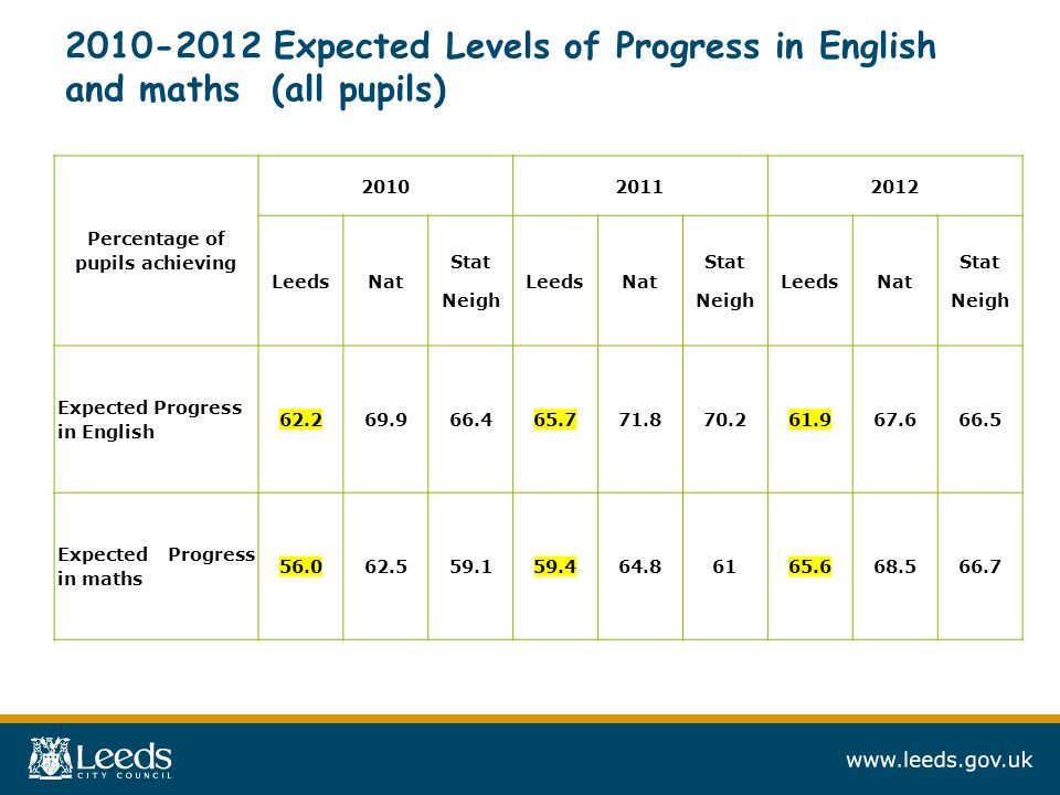 2010-2012 Expected Levels of Progress in English and maths (all pupils) Percentage of pupils achieving 201020112012 LeedsNat Stat Neigh LeedsNat Stat Neigh LeedsNat Stat Neigh Expected Progress in English 62.269.966.465.771.870.261.967.666.5 Expected Progress in maths 56.062.559.159.464.86165.668.566.7