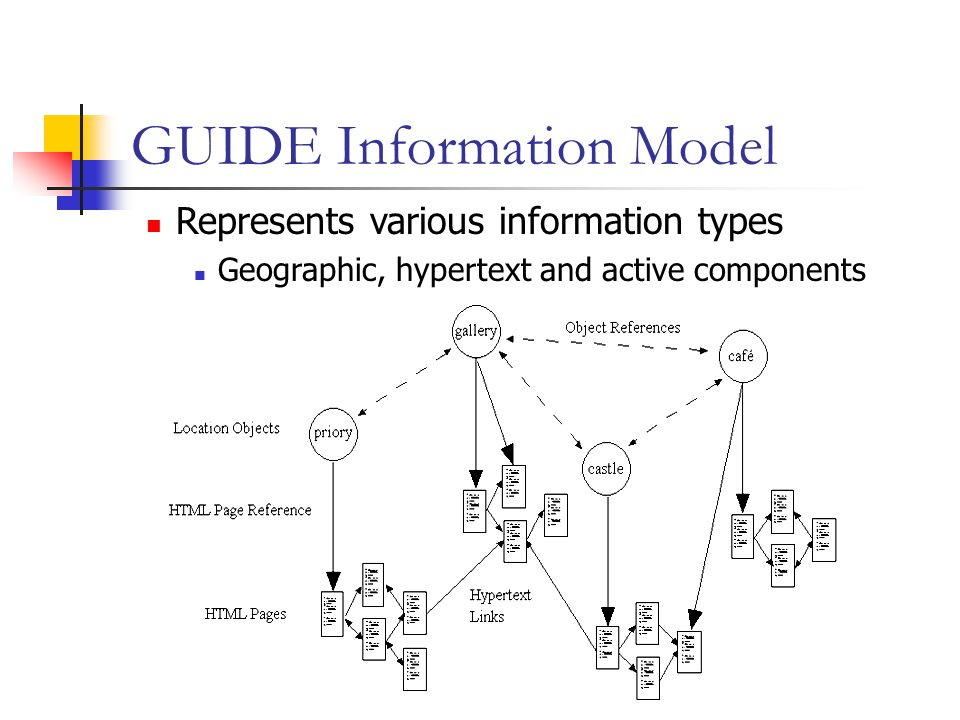 GUIDE Information Model Represents various information types Geographic, hypertext and active components