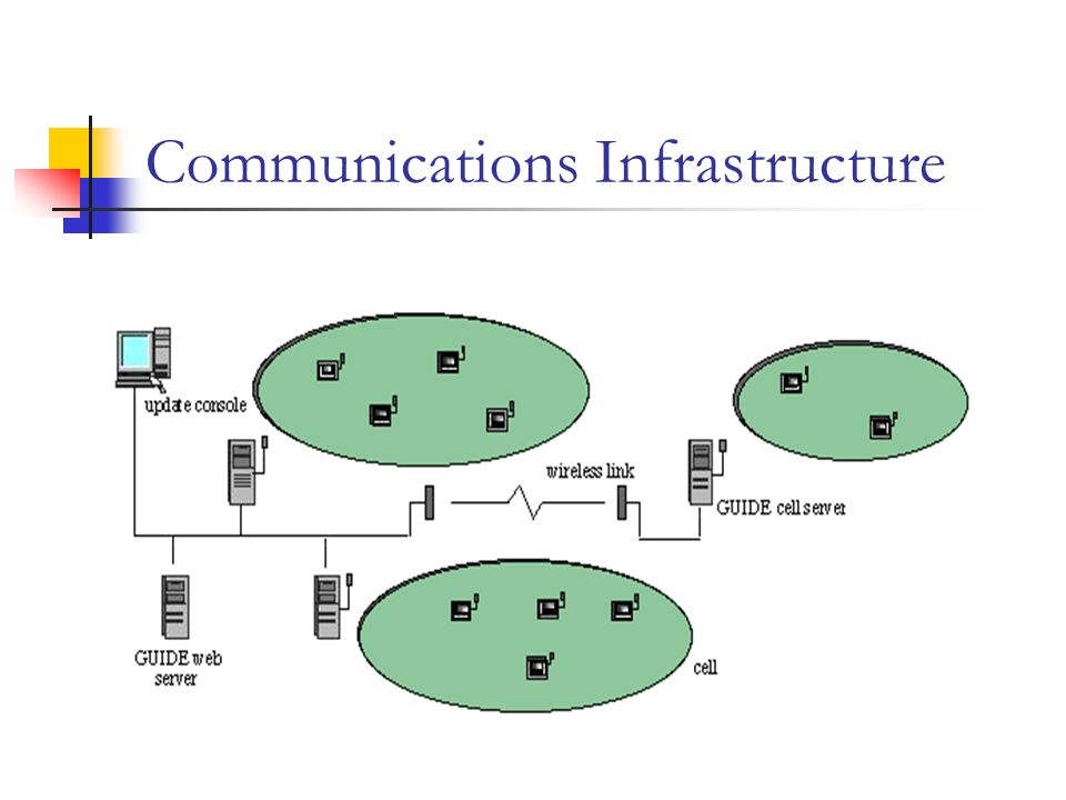 Communications Infrastructure