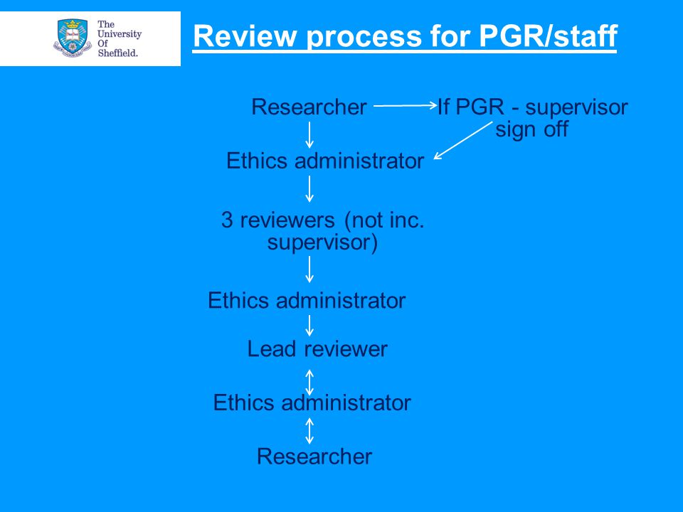 Review process for PGR/staff Researcher Ethics administrator 3 reviewers (not inc.