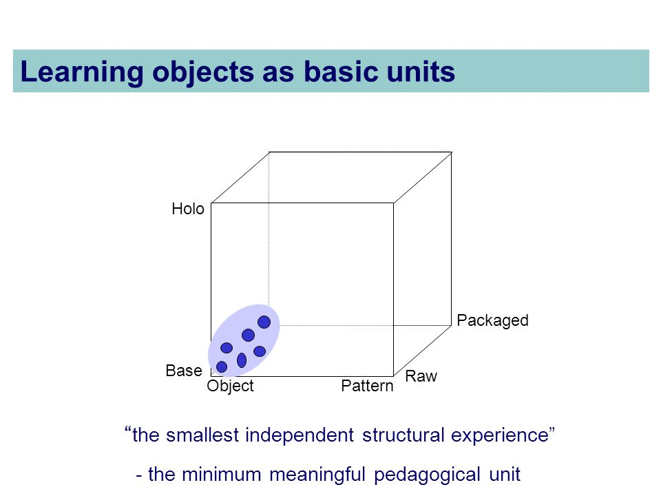 Learning objects as basic units ObjectPattern Holo Base Raw Packaged the smallest independent structural experience - the minimum meaningful pedagogical unit