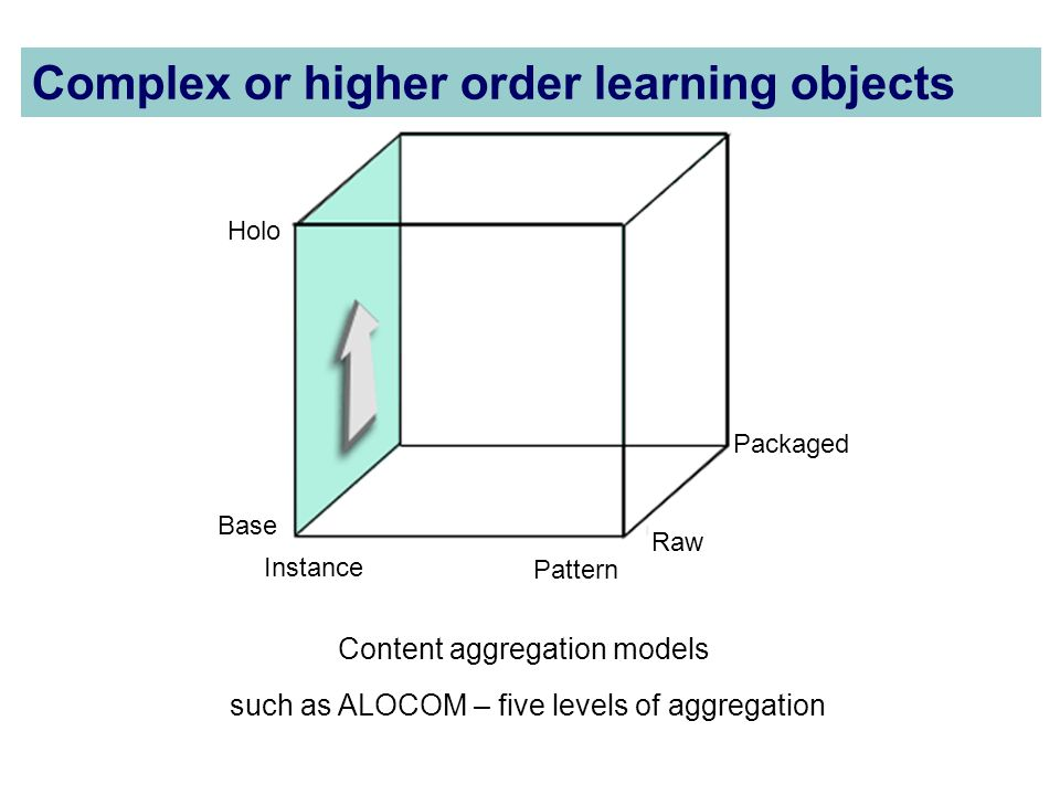 Packaged Instance Pattern Base Holo Raw Content aggregation models Complex or higher order learning objects such as ALOCOM – five levels of aggregation